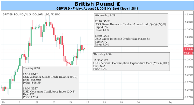 The British Pound Finally Finds Relief - But Can it Last?