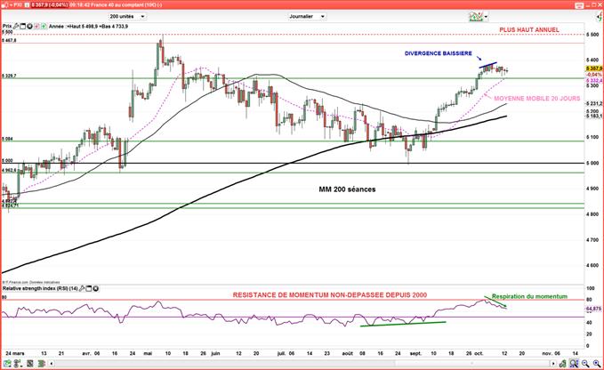 CAC 40 : Les Bourses européennes à l'équilibre avant l'inflation américaine