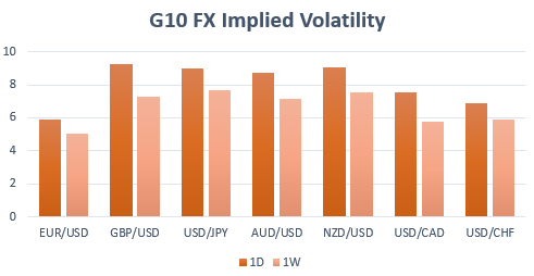 Currency Volatility: Euro Potentially Under-pricing Italian Political Crisis