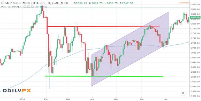 ¿Cómo invertir en el Índice S&P 500? Estrategias, consejos y horario de trading