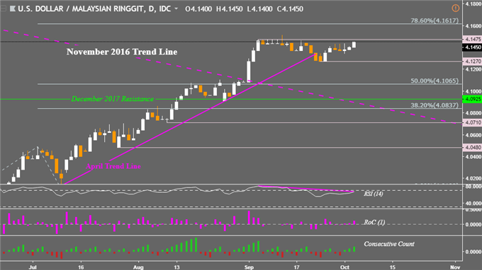 PHP, SGD, IDR, MYR Tech Outlook. Trend Resumption vs Consolidation
