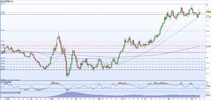 Prospettive per i prezzi EUR / USD - Un nuovo massimo di 30 mesi potrebbe rivelarsi difficile