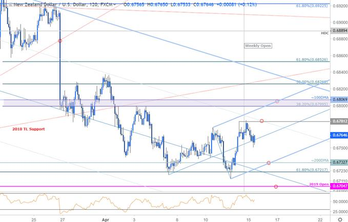 Kiwi Price Outlook: New Zealand Dollar Recovery could be Short-Lived