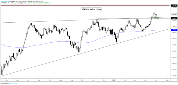 USDCHF daily chart, 10300s resistance in focus