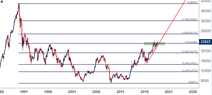 Nikkei monthly price chart