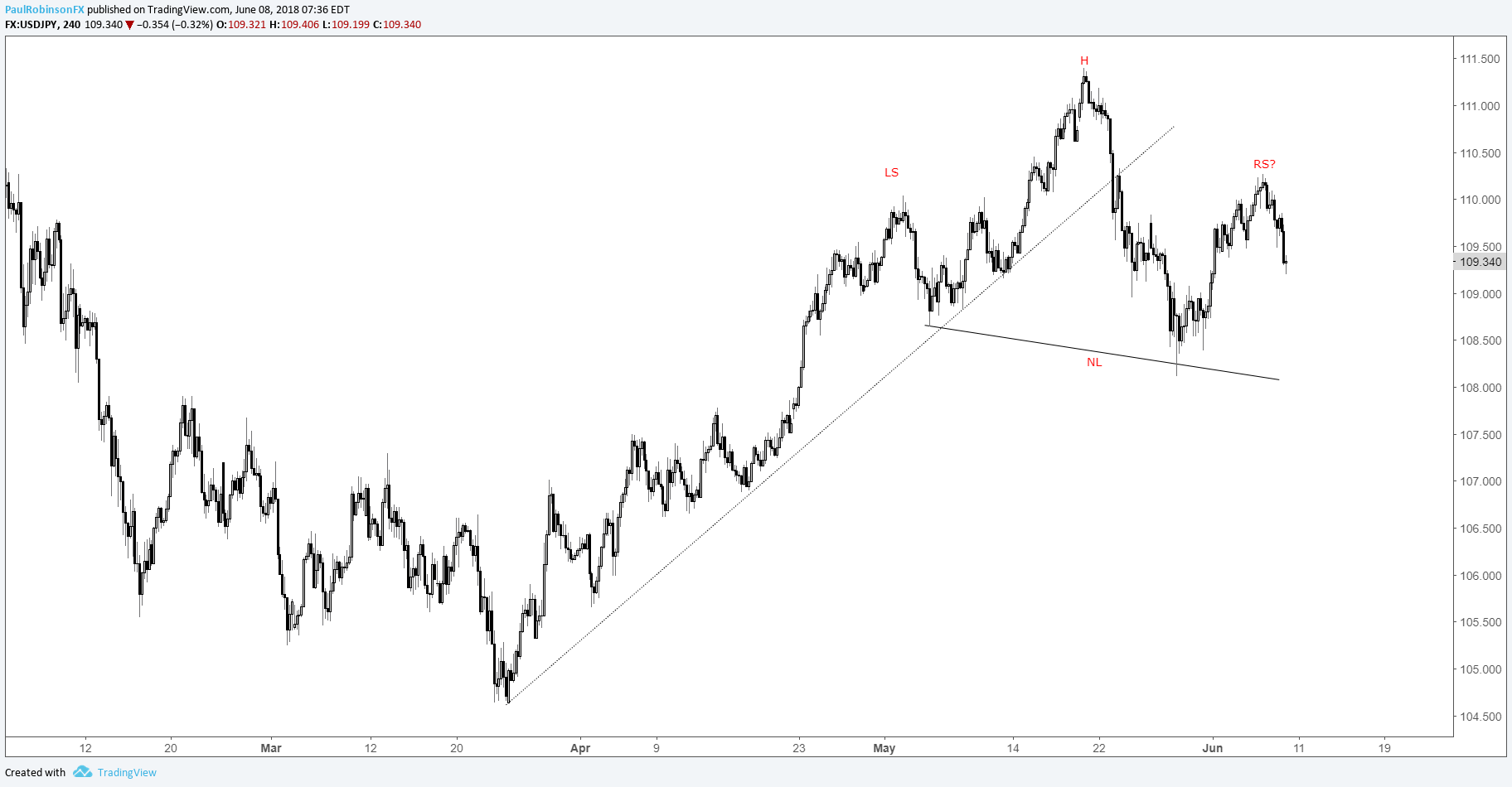 Usd Jpy 4 Hr Chart Head And Shoulders