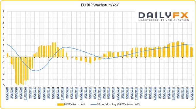 EU BIP Wachstum YoY