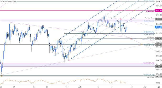 S&P 500 Price Chart - SPX500 120min - SPX Trade Outlook - ES Technical Forecast