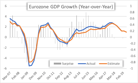 Eurozone GDP Growth Chart Year over Year