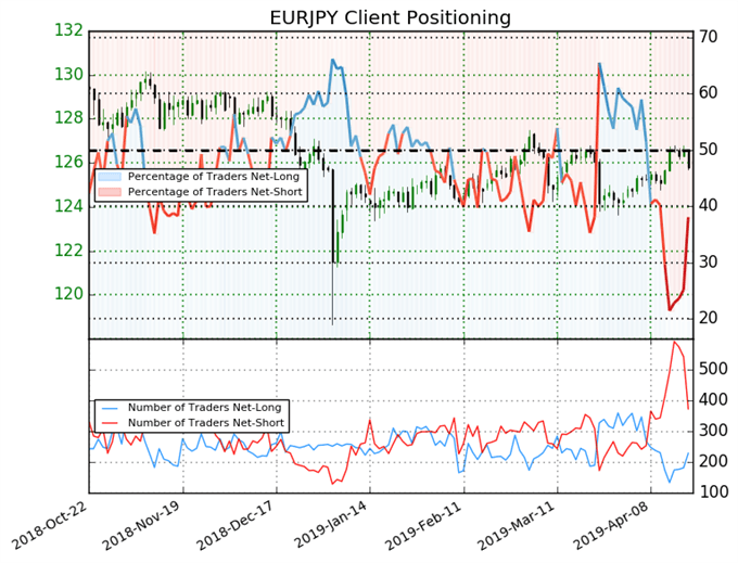 igcs, ig client sentiment index, igcs eurjpy, eurjpy price chart, eurjpy price forecast