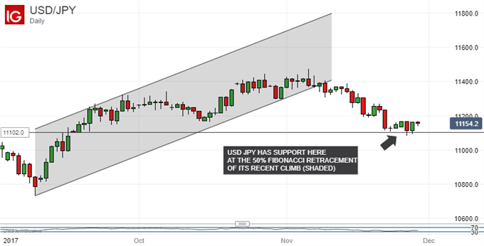 Japanese Yen Technical Analysis: USD/JPY Builds Cautious Base