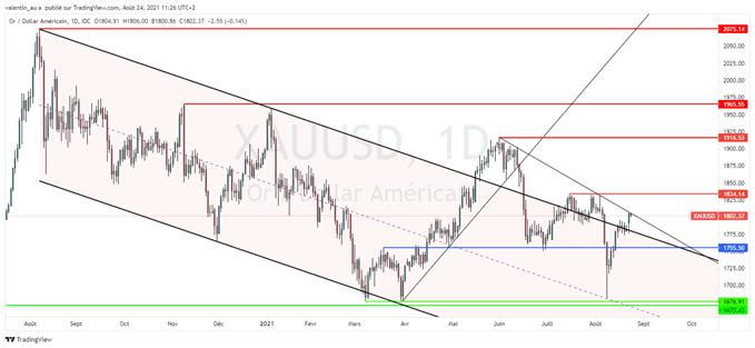 Le cours de l'or repasse au-dessus de 1800$