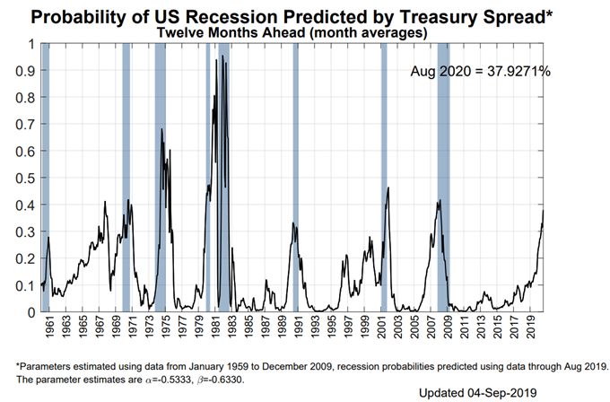 US Recession Watch, September 2019 - Growth Weak Even as US Treasury Yield Curve Steepens