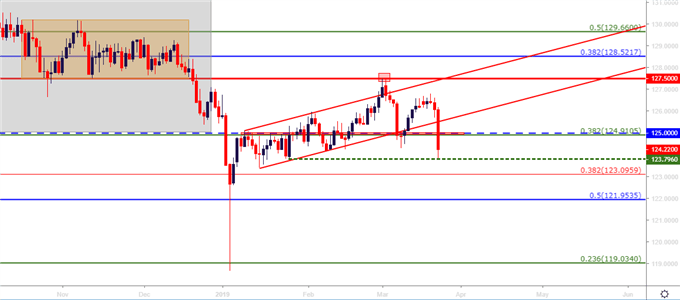 Forex Setups for the Week of March 25, 2019