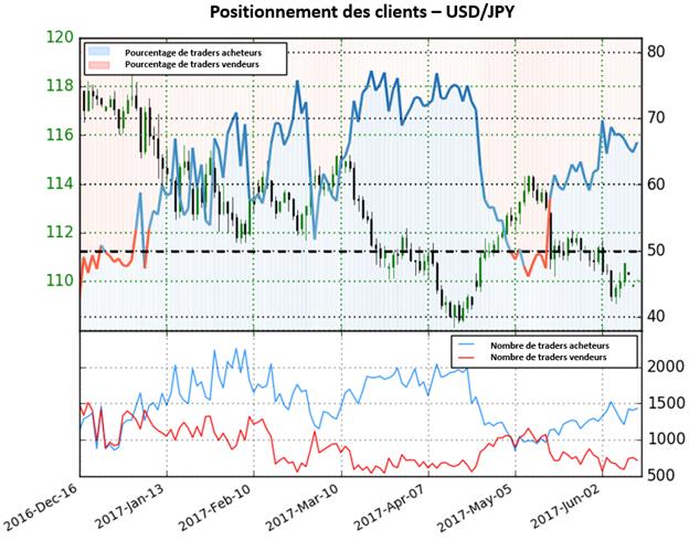Le Sentiment de l'USD/JPY donne des fortes perspectives baissières