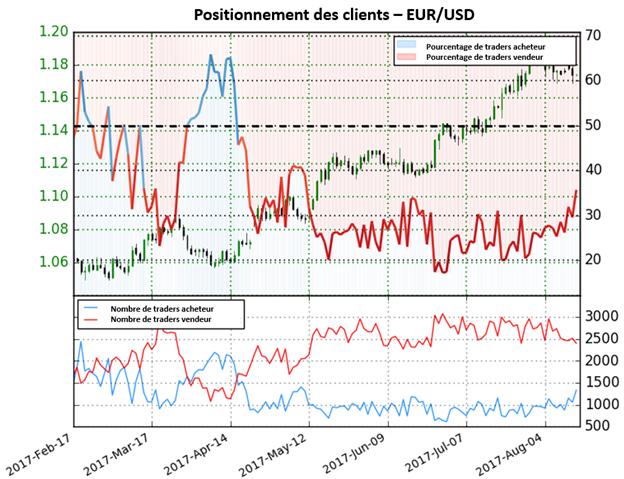 Les traders changent leur point de vue sur l'USD qui s'impose face à l'EUR/USD
