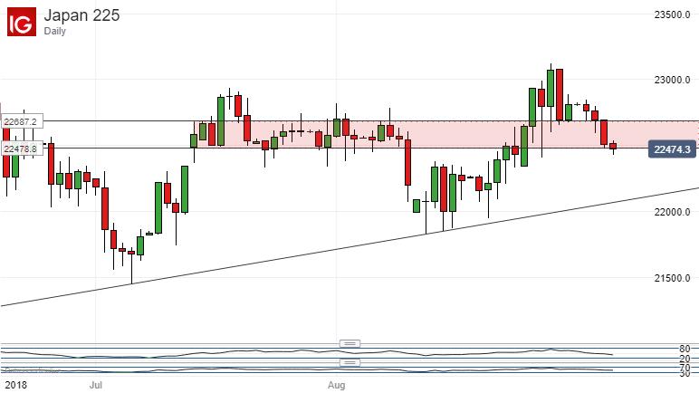 Nikkei 225 Technical Analysis: Range Base Threatened Once Again