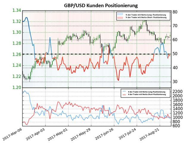 GBP – Aussicht wieder positiv