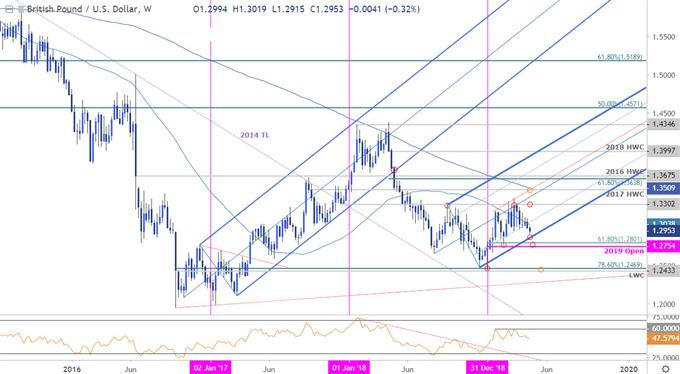 Sterling Price Chart - GBP/USD Weekly - British Pound vs US Dollar