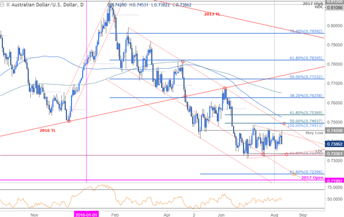 Near-term Setups in AUD/USD and NZD/USD