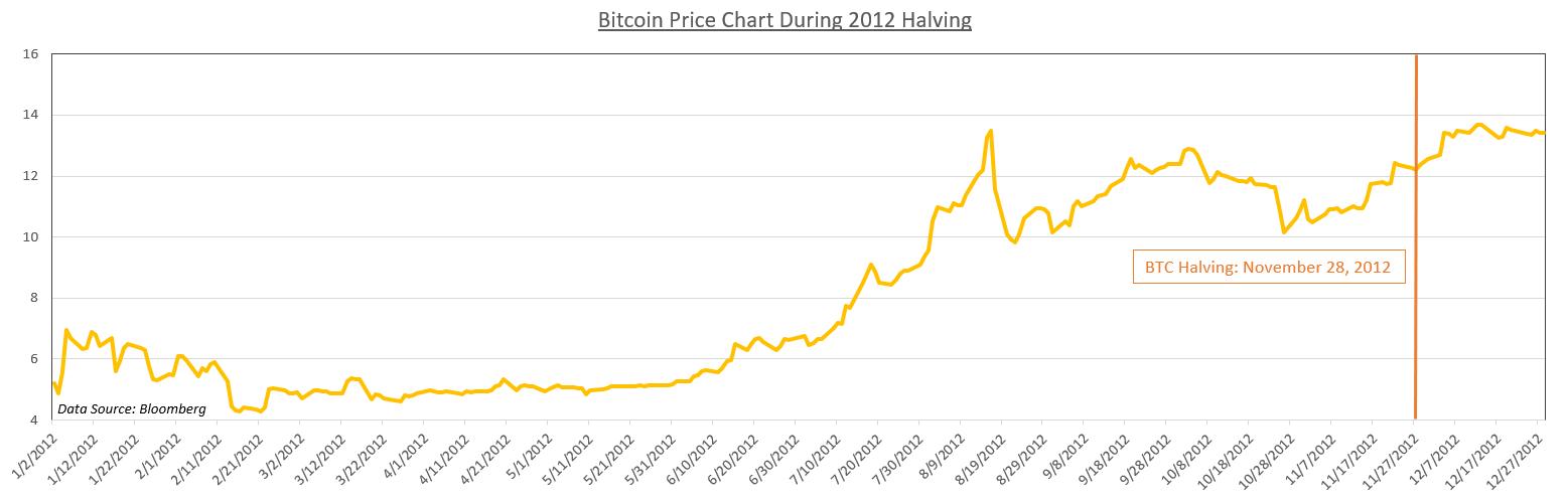 google bitcoin kaina