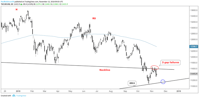 DAX daily chart, neckline proving as resistance, 2011 t-line not far below