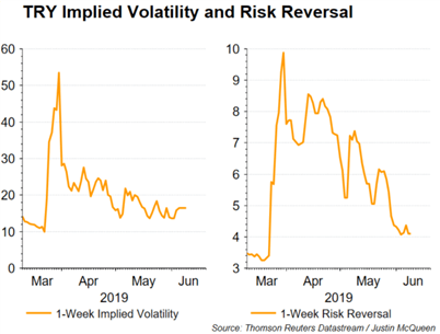 Currency Volatility: EURUSD, AUDUSD, USDTRY Weekly Outlook