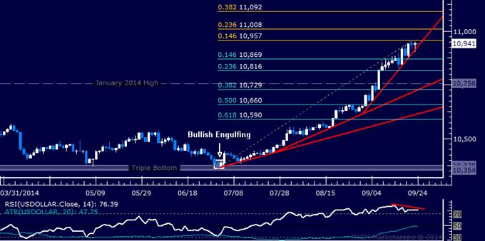 Recuperación del oro puede continuar, mientras el US Dollar se encuentra vulnerable ante posible reversión