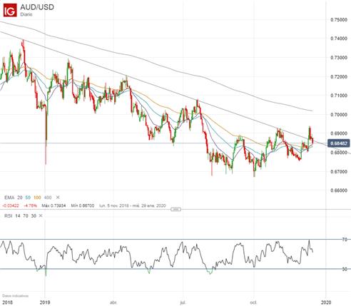 Análisis dólar australiano: AUD/USD y EUR/AUD