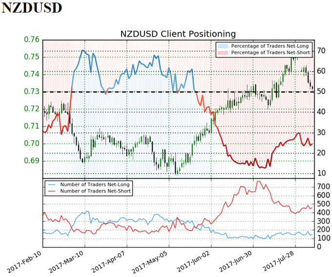 NZD/USD Retail Sentiment