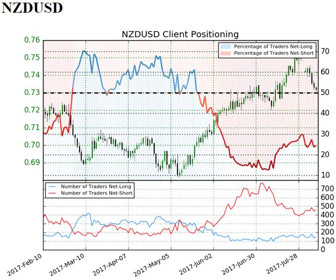 NZD/USD Retail Sentiment