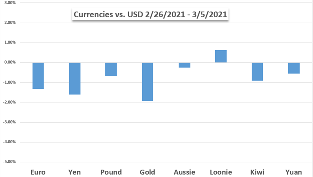 currencies vs gold and dollar chart