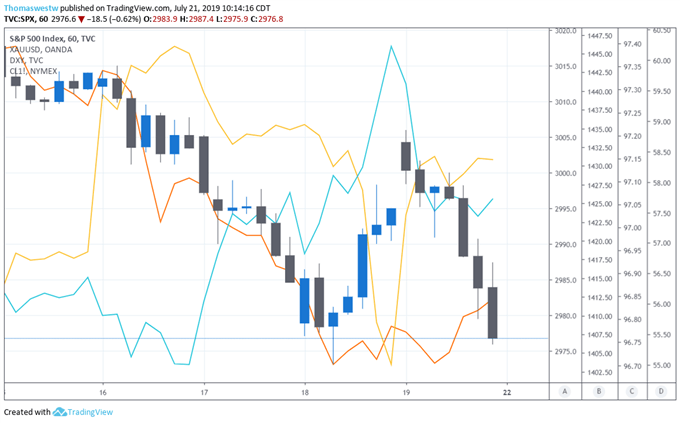 SPX Price Chart Overlaid with DXY,XAUUSD,CL1
