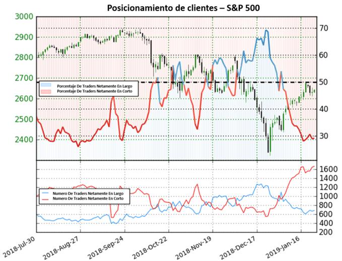 Panorama alcista a la vista para el índice S&P 500