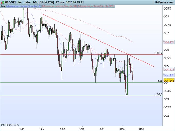 USD/JPY : Le dollar yen sur une pente baissière