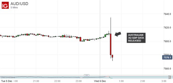 Australian Dollar Slips on GDP Miss, AUD/USD Range Endures