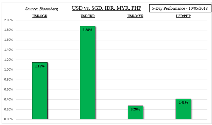 USD/SGD, USD/IDR, USD/MY, USD/PHP Weekly Performance