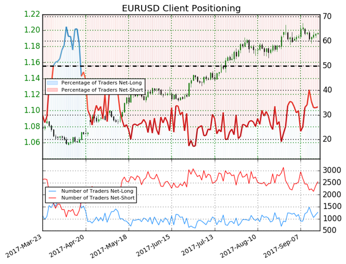 Euro Positioning Shifts Suggest Bullish Bias in Near-term