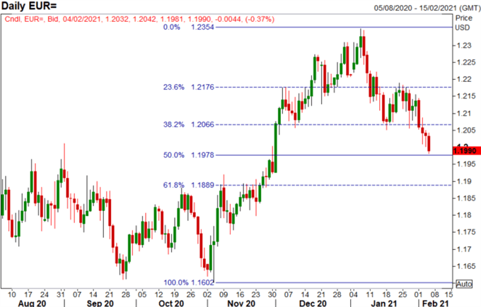 Currency Volatility - US Dollar Gains, EUR/USD Cracks, USD/JPY Breakout