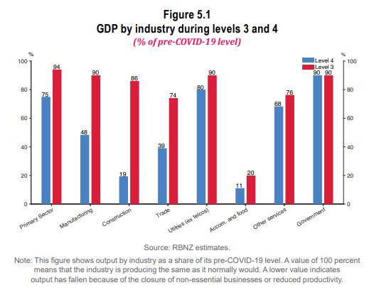 Image of RBNZ GDP by Industry during levels 3 and 4