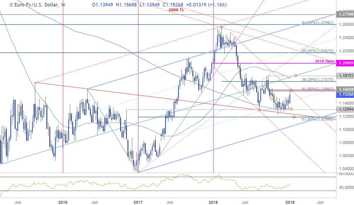 EUR/USD Weekly Price Chart