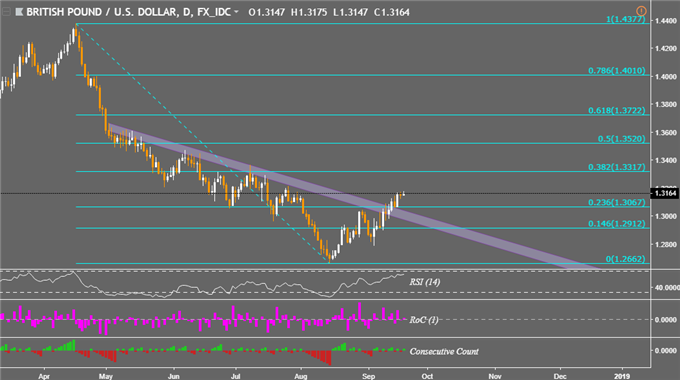 Stocks Brush off Trade War. Brexit News Boosts GBP, Uptrend Grows