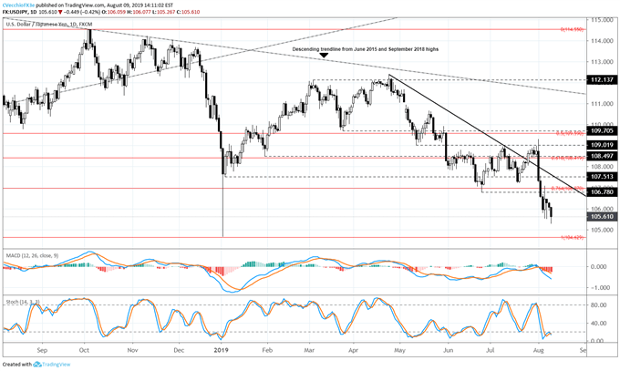 July US Inflation Report & USD/JPY Rate Forecast – Market