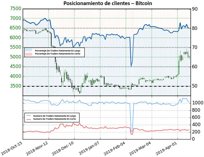 Bitcoin podría encontrar un poco más de luz