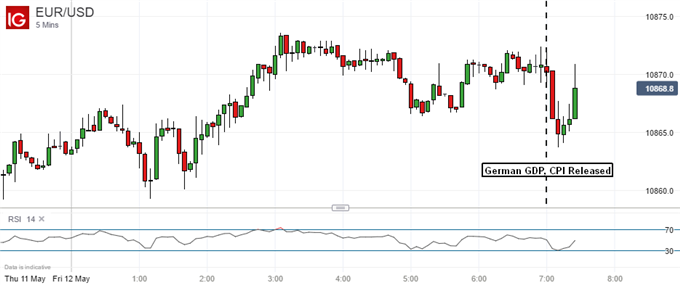 Euro Steady as German Growth Data Come in Exactly in Line