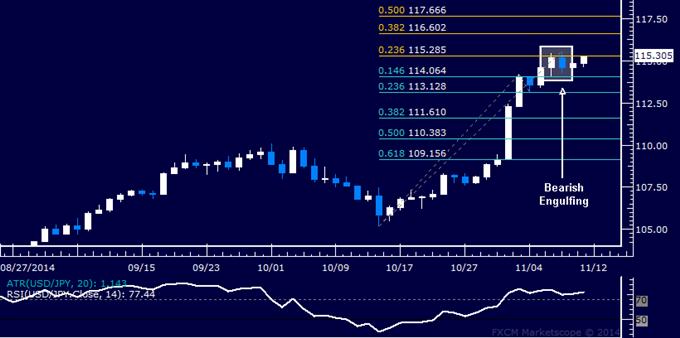 USD/JPY Análisis técnico: Optando por pasar en operaciones cortas