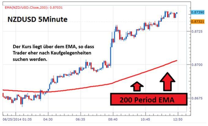 NZDUSD mit 200-EMA auf 5 Minutenbasis
