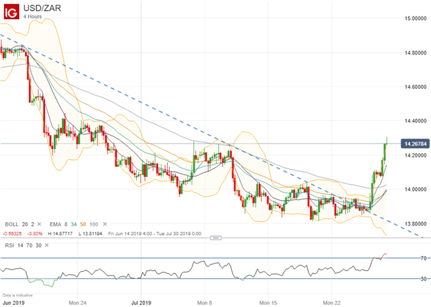 Spot USDZAR Price Chart Reaction to Fitch Credit Downgrade July 2019