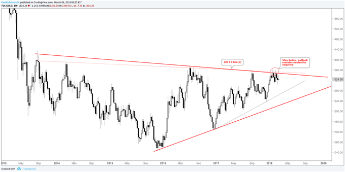 gold weekly price chart with 2013 trend-line resistance