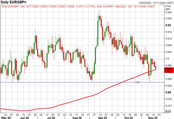 Previsioni per l'euro: EUR / USD rangebound, EUR / GBP spinge al ribasso